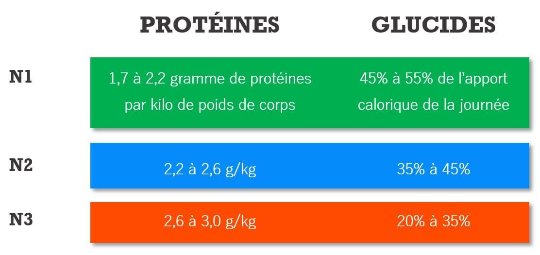 gramme de proteine par poid de corps