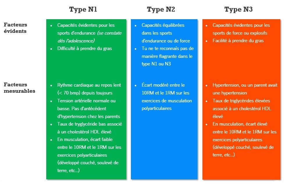 Les Différetns Type Nutritionnel pour progresser en musculation